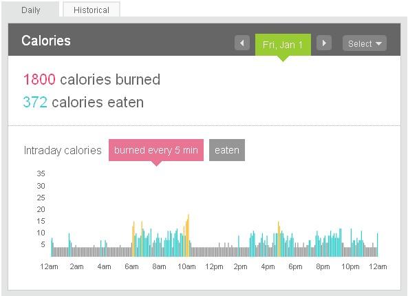 Dashboard calories
